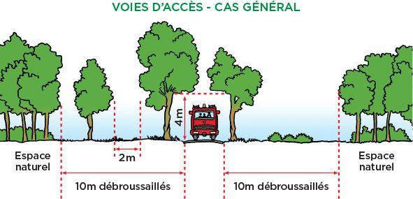 distances débroussaillement