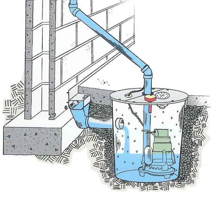pompe immergée automatique