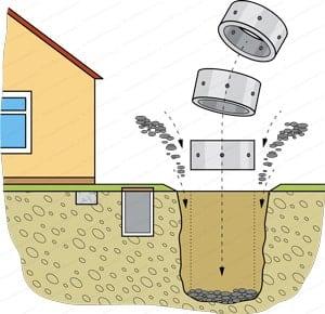 Puits perdu drainage eau