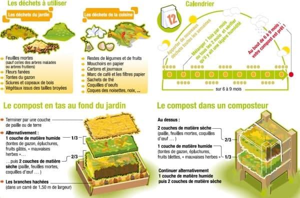 compost azote