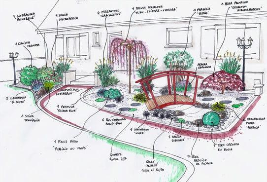 plan de jardin sur papier