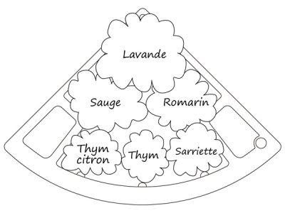 plan de jardin potager
