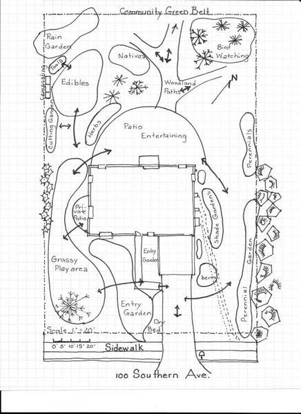 schéma de jardin
